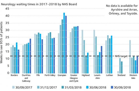 Chart showing waiting times in Scottish Health Boards