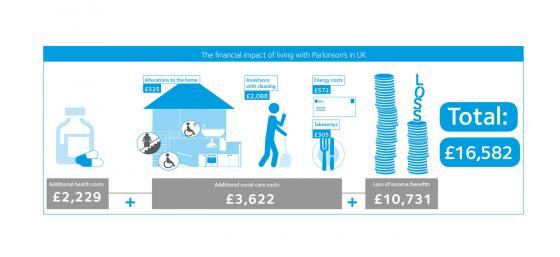 The financial impact of living with Parkinson's in the UK